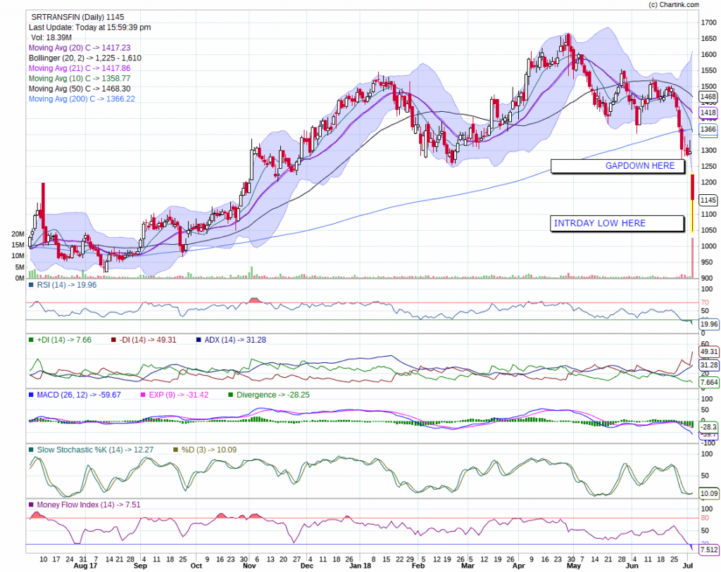 Shriram Transport Finance chart