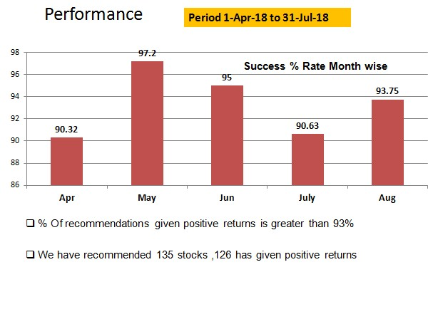 Grivaa Capital performance