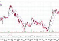 Icici bank 1 year chart