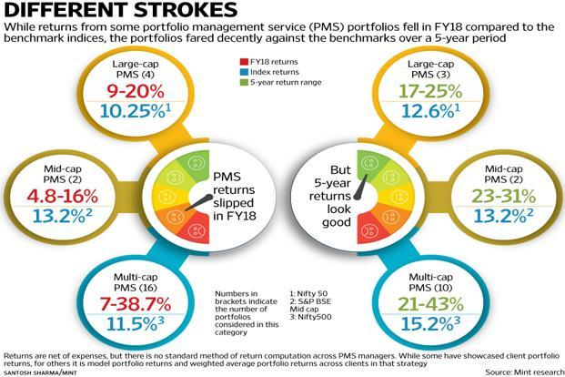 PMS VS Mutual Funds Performance over 5 Year Period