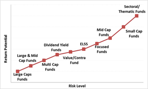 Risk levels in Mutual funds